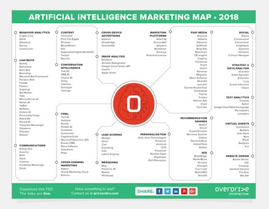 Mapa para ubicar distintas herramientas y recursos de inteligencia artificial