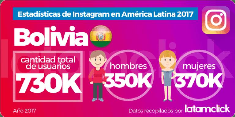 Situación de la red social Instagram en Bolivia
