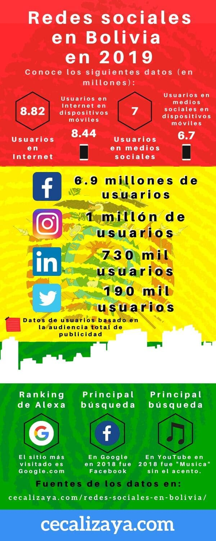 Datos de Internet, social media y redes sociales (Facebook, Instagram, Twitter y LinkedIn) en Bolivia