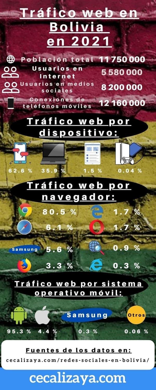 Tráfico web por dispositivo, navegador y sistema operativo móvil en Bolivia 2021